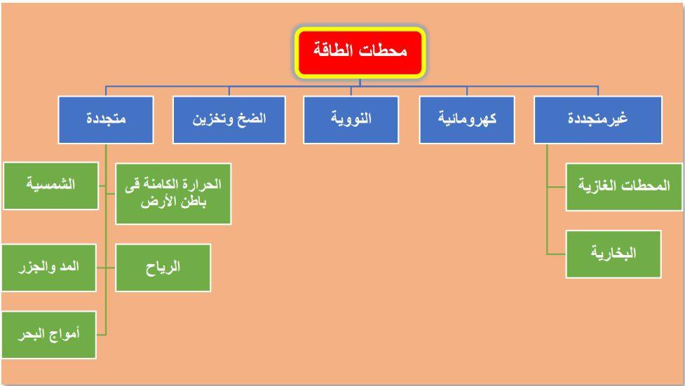 أنواع محطات الطاقة موقع التجارة www.alttejarat.com